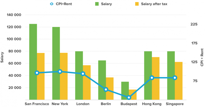 2018 S Ux Designer Salary Forecast By Justin Baker Muzli Design Inspiration