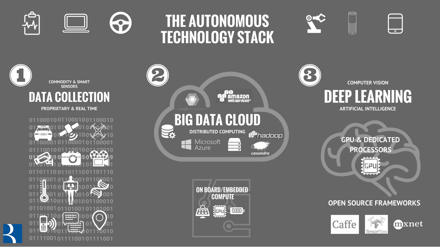 The AI Technology Stack Powering Autonomous Machines & Services