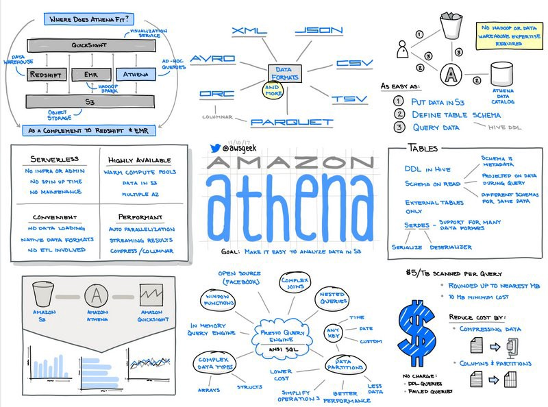 The Ultimate Cheat Sheet On Amazon Athena - Openbridge