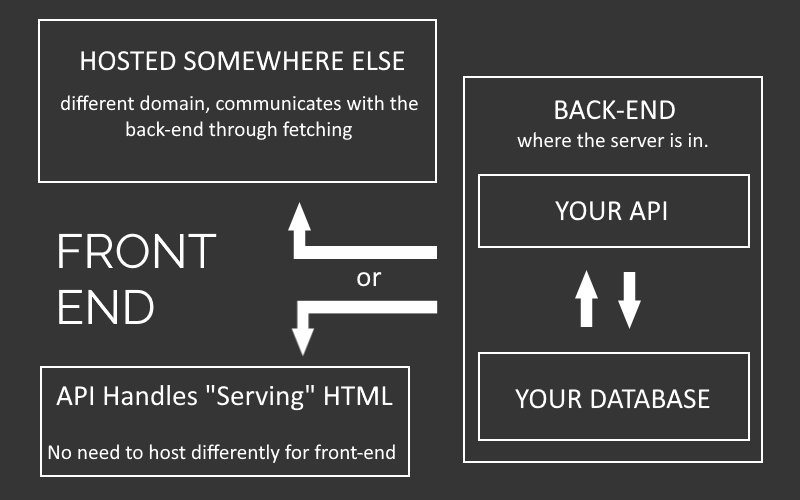 A diagram that shows how front-end and back-end works.