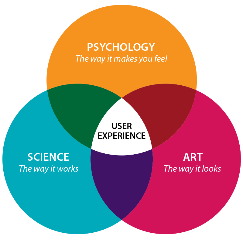 Getting started as a UX intern. Whether you are an ...