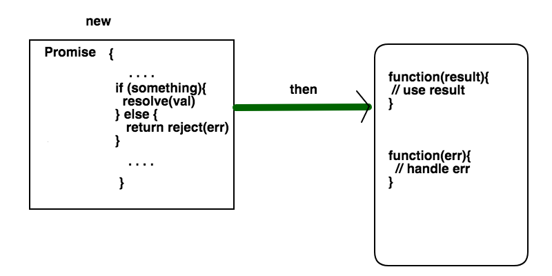 Writing neat asynchronous Node JS code with Promises