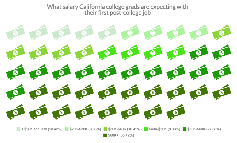 67% of College Grads Don't Have Jobs Lined Up Yet - Student