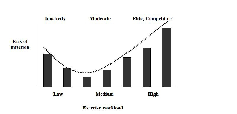 Exercise workload and infection risk