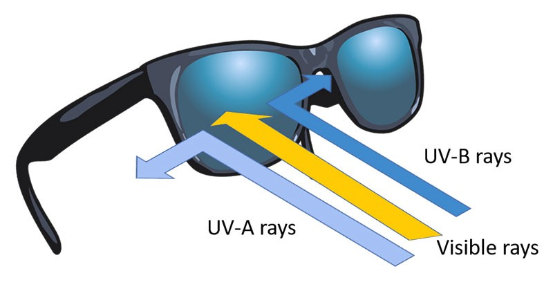 Sunglasses Featuring UV Blocker