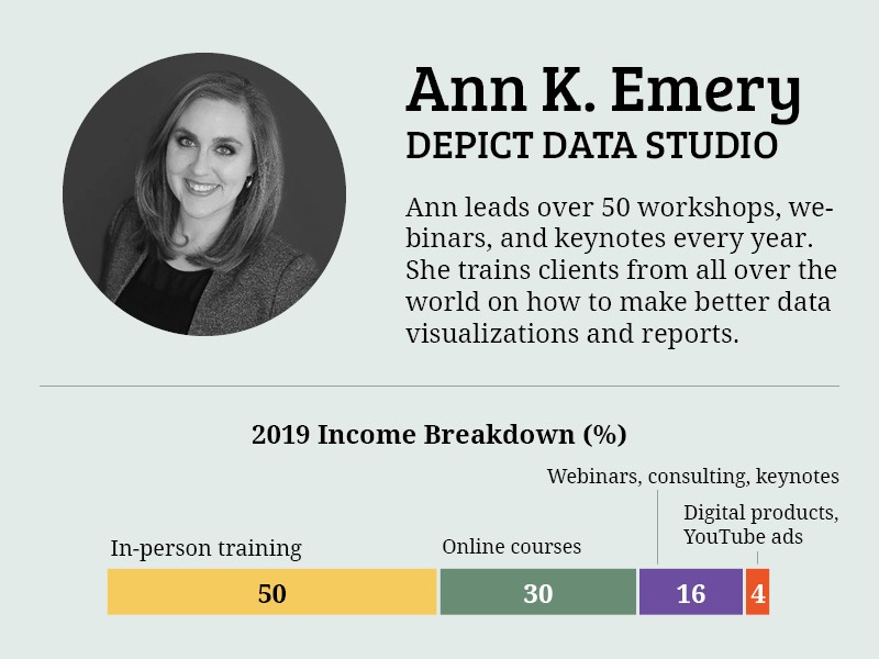 Ann's 2019 income breakdown. 50% in-person training, 30% online courses, 16% webinars/consulting/keynotes, 4% digital product