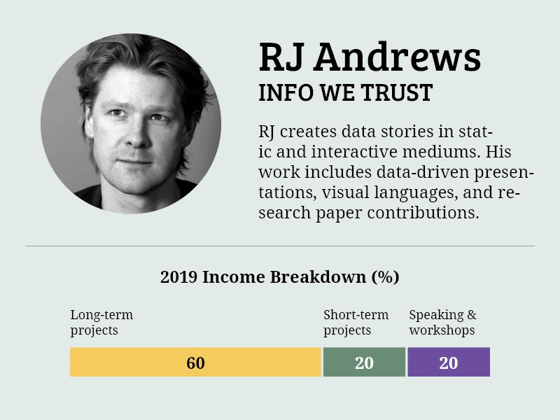 RJ Andrews' 2019 income breakdown. He makes 60%: long-term projects, 20%: short-term projects, and 20%: speaking & workshops.