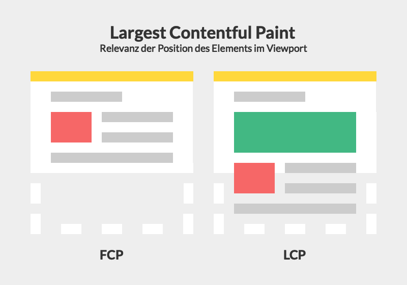 Largest Contentful Paint—Relevance of element positioning