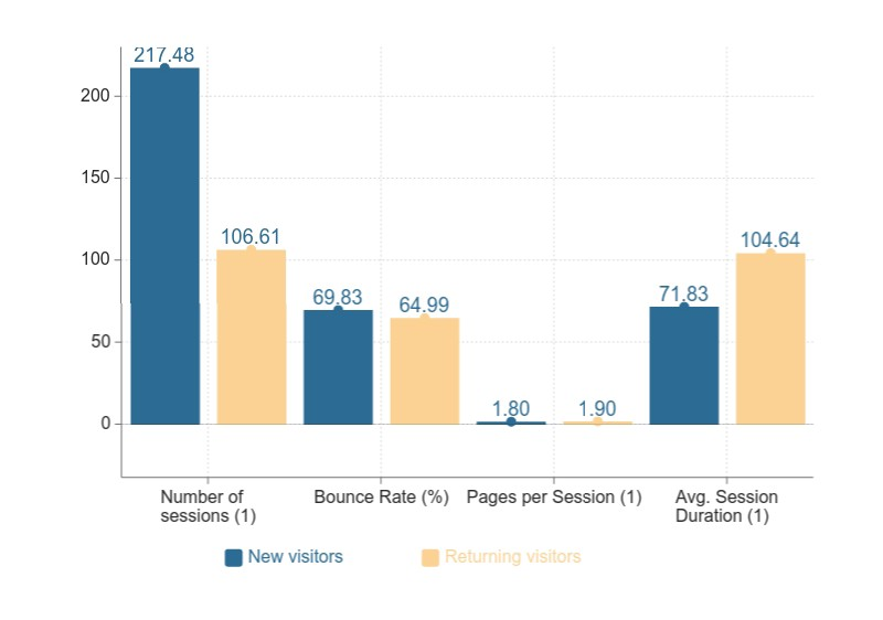 A bar chart that shows average values of variables for users who are new and returning visitors