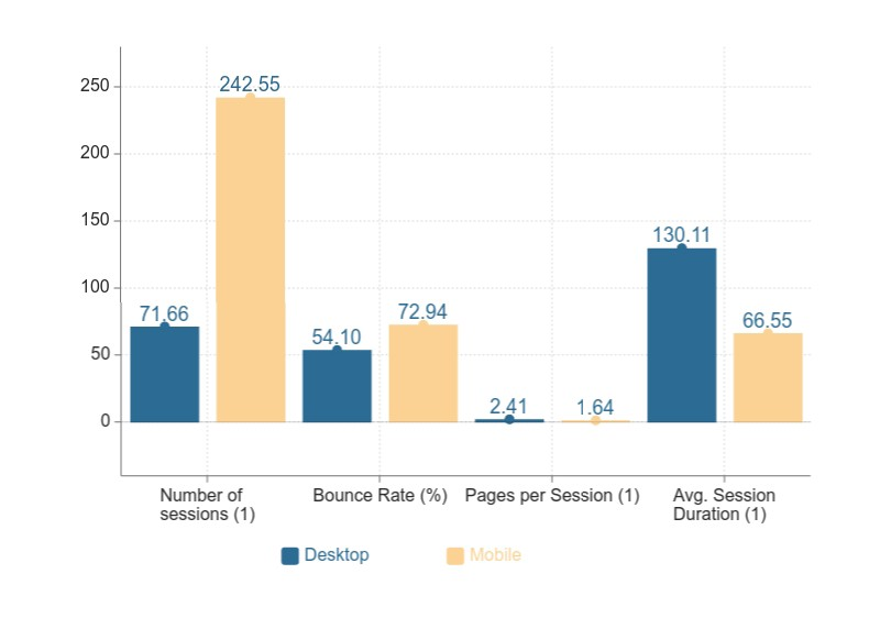 A bar chart that shows average values of variables for users visiting from Desktop and Mobile devices.