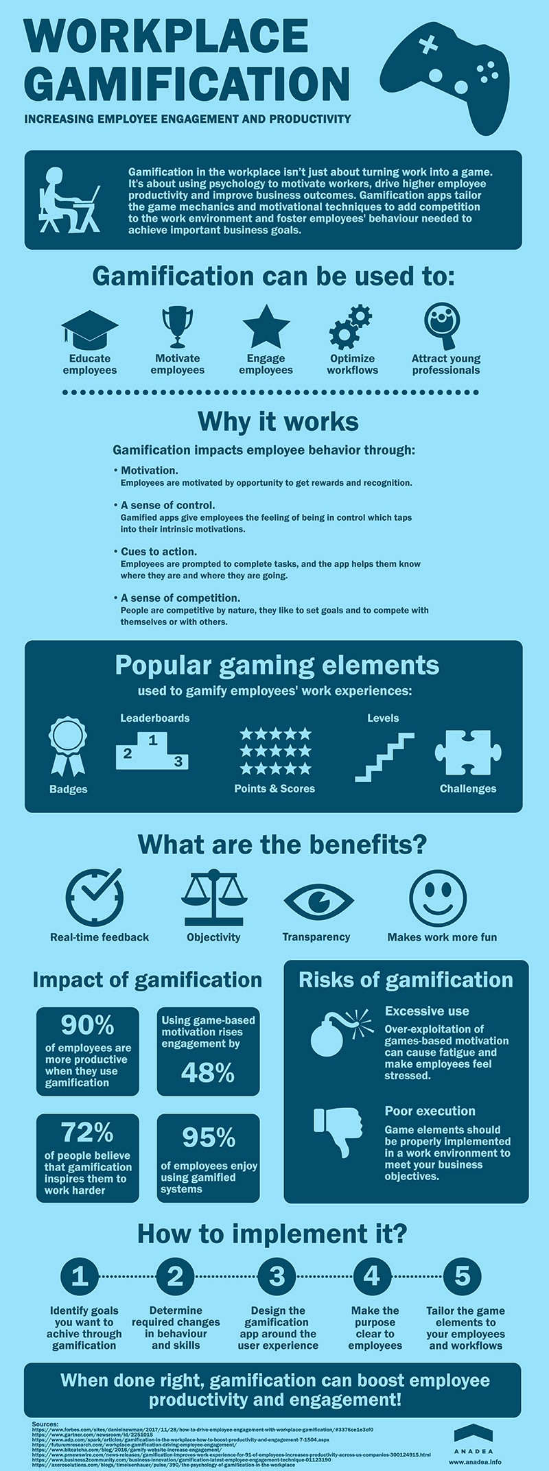 How Gamification in the Workplace Impacts Employee Productivity