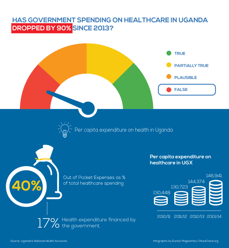 Has Uganda S Public Health Expenditure Dropped By 90 Since 2013 By Emma Laura N Kisa Pesacheck