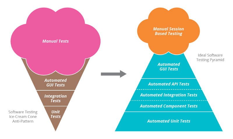 5 tips to take your API testing with REST Assured on the