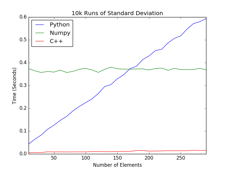 Speeding up Python and NumPy: C++ing the Way - Coding With