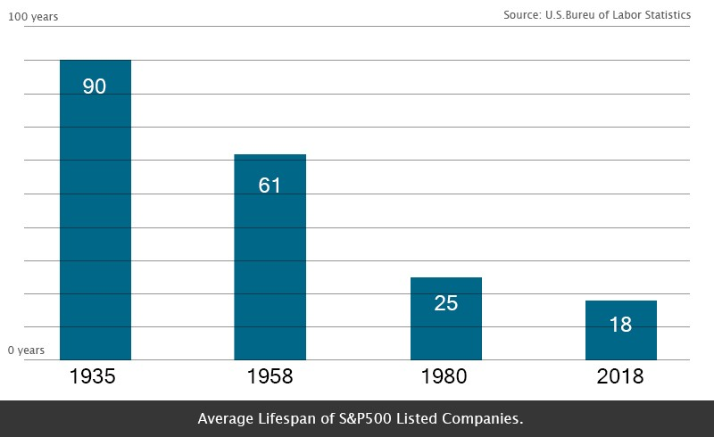 A bar graph showing the average lifespan of S&P500 listed companies in the past years.