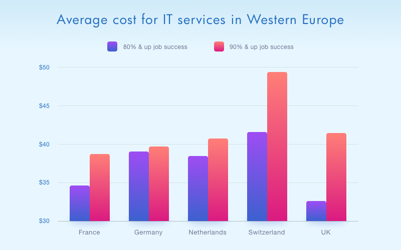 The Cost of European IT Services in 2017 - Natalia