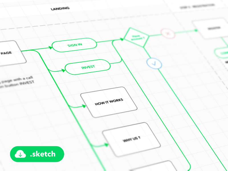 UX Glossary: Task Flows, User Flows, Flowcharts and some new
