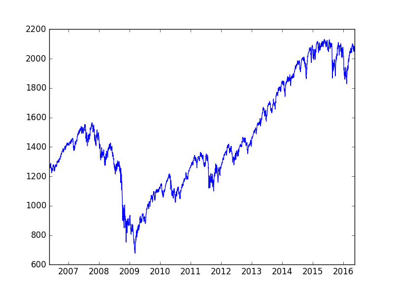 Neural networks for algorithmic trading  Simple time series