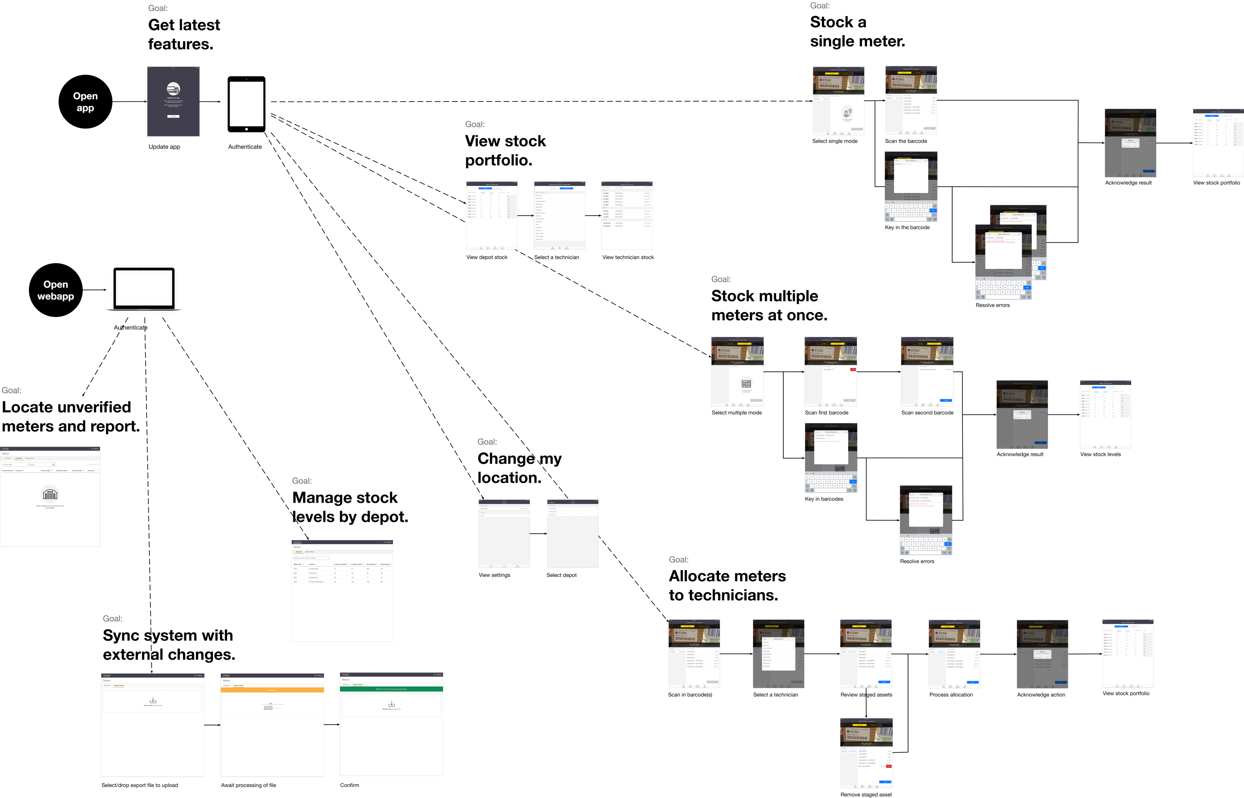 Diagram of screenshots annotated with labels to represent the flow and user goals