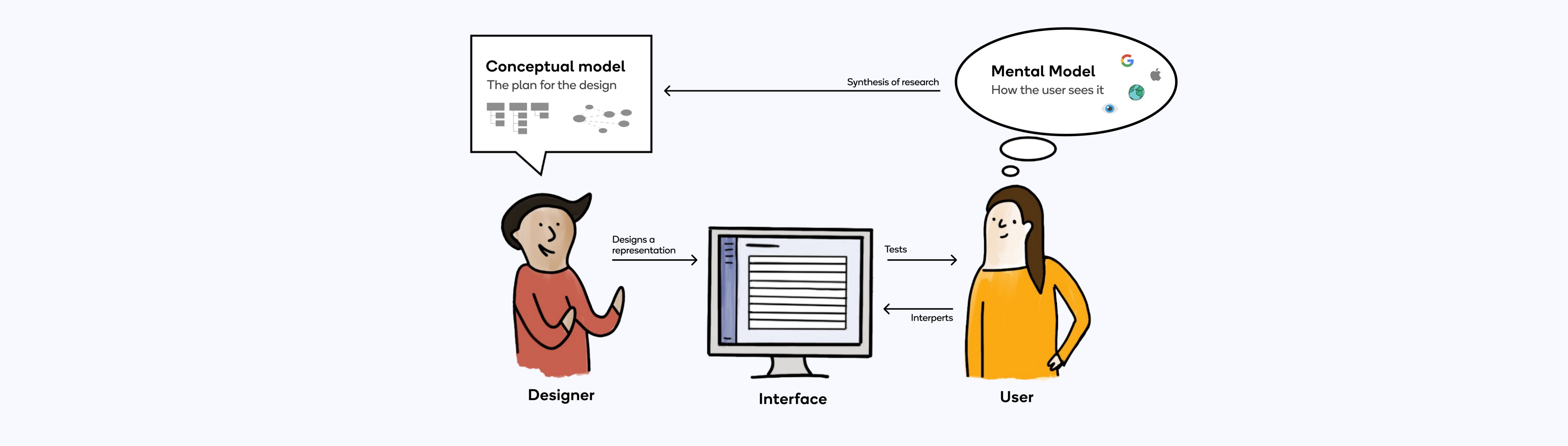Understanding Mental And Conceptual Models In Product Design By Alana Brajdic Ux Collective