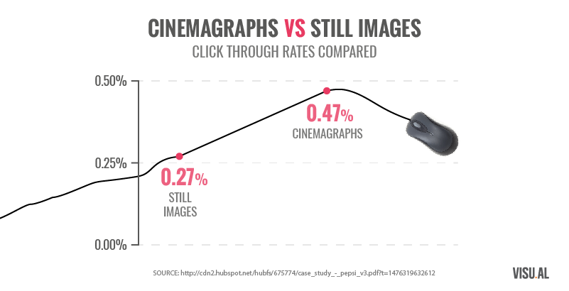 THE STATIC IMAGE IS DEAD, LONG LIVE THE CINEMAGRAPH!