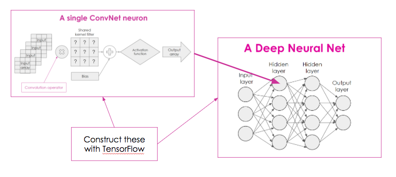 Diagram illustrating a single ConvNet neuron being inserted into a 4-layer network