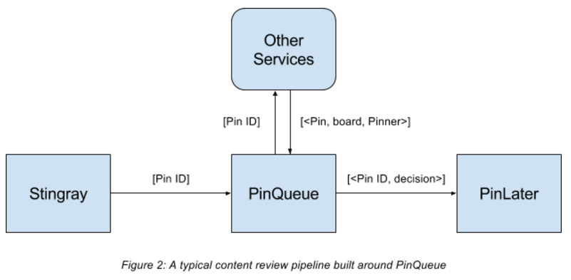 Under the hood: PinQueue, a generic content review system