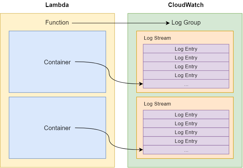 Understand Lambda Logging and Unlock CloudWatch Logs