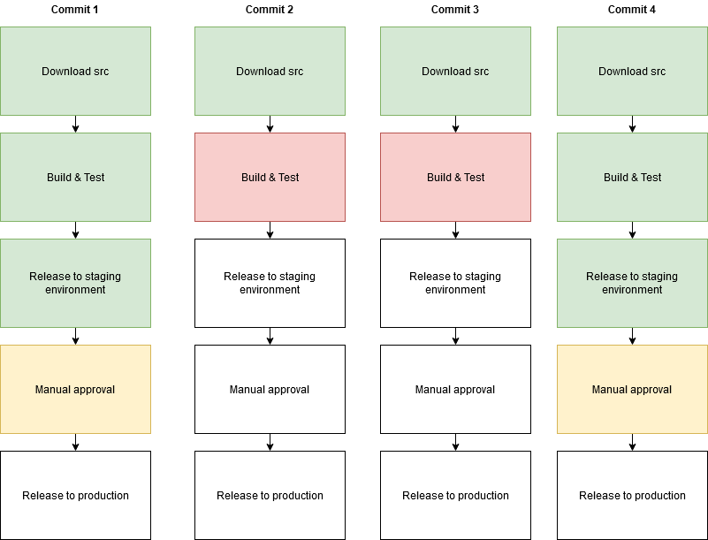 Four versions of the pipeline. Commits 1 and 4 have got to manual approval, commits 2 and 3 failed on build and test.