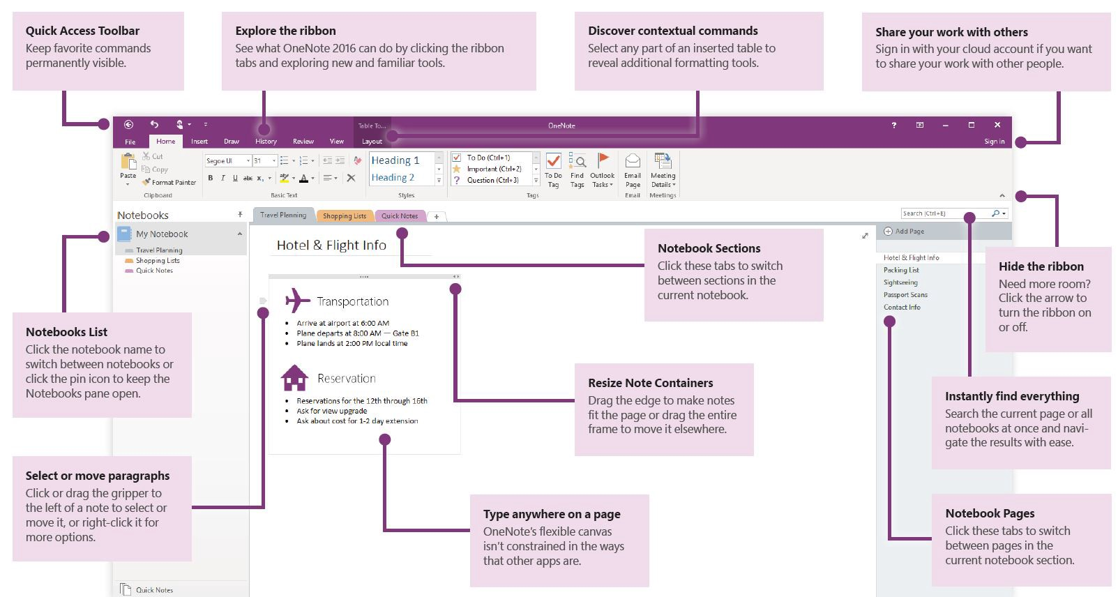OneNote screenshot with explainations