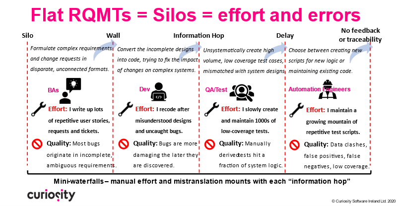 The Open Testing Platform remedies siloes across the SDLC