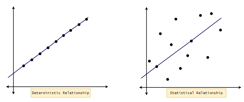Figure 1: A deterministic relationship vs. a statistical relationship.| Calculating linear regression and linear best fit fro