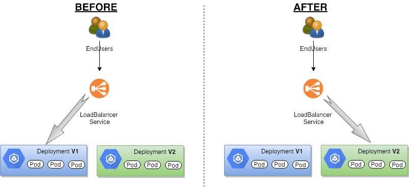 Automate Blue Green Deployment on Kubernetes in a single
