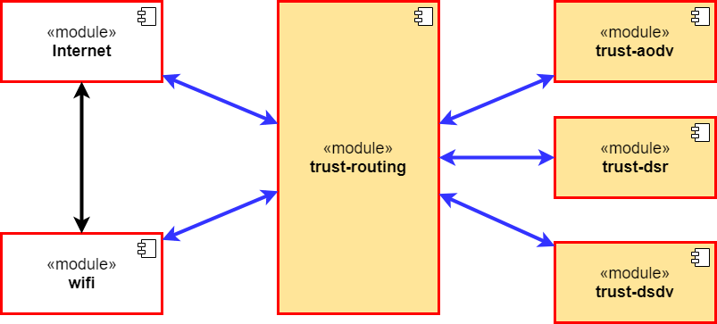 Trust based routing protocols framework — GSoC 2018 with NS-3