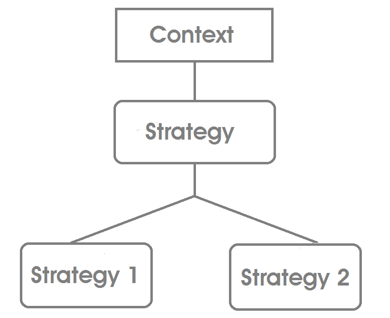 Keep it Simple with the Strategy Design Pattern - Bits and