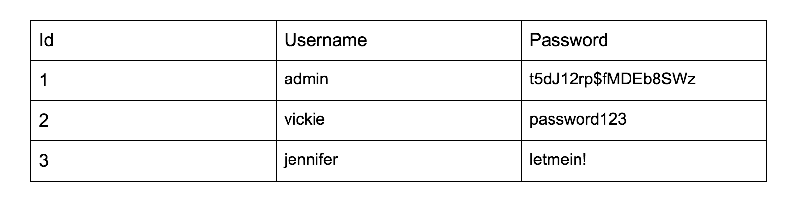 table with columns headed ID, username, and password, showing three rows of sample data
