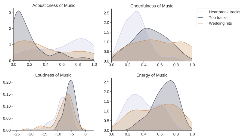 Charts showing distribution of various music features across playlists