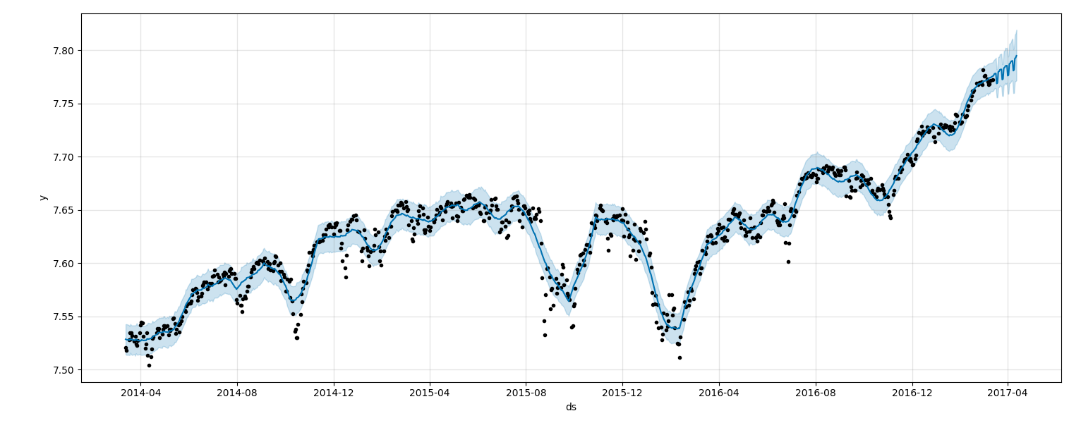 Using Machine Learning to Predict the S&P 500 with ~18 lines of python