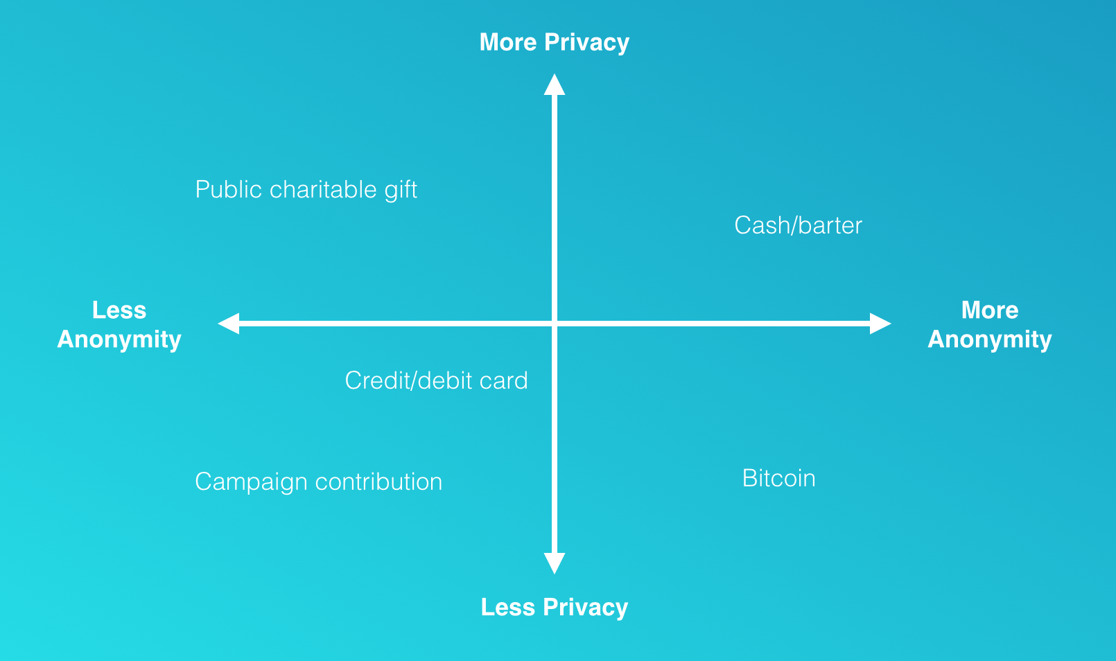 What is the secret of Bitcoin popularity and what is its uniqueness