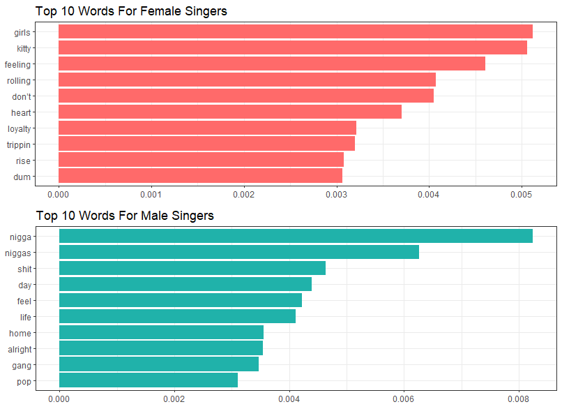 What Songs Tell Us About: Text Mining with Lyrics - Towards