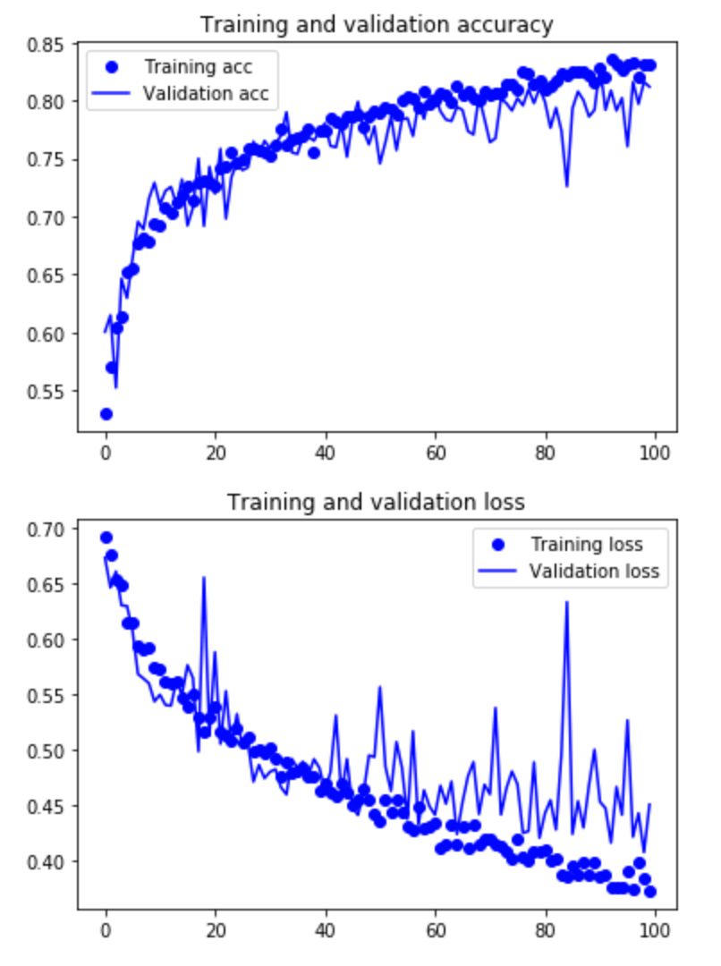 Cat or Dog — Image Classification with Convolutional Neural