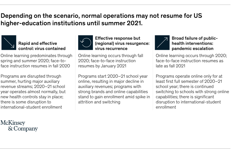 McKinsey & Company COVID-19 Higher Education Report, April 2020