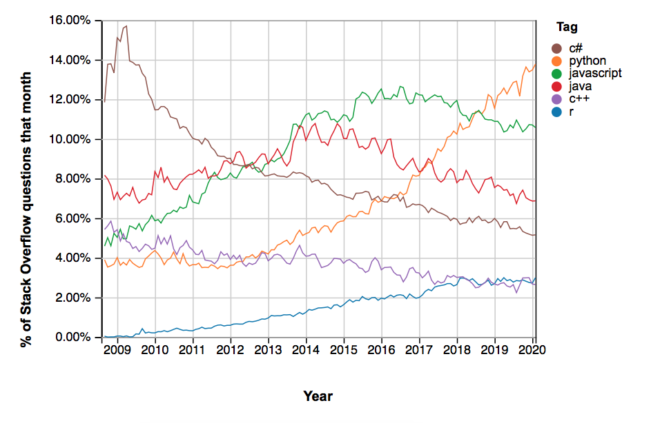 Diagram of popularity of Python, C#, C++, Java, JavaScript, and R, from 2009 to 2020. Python is highest from 2018 onwards.