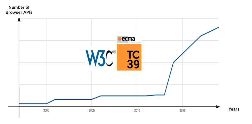 Chart showing increased activity of W3C/web standards from year 2000 on.