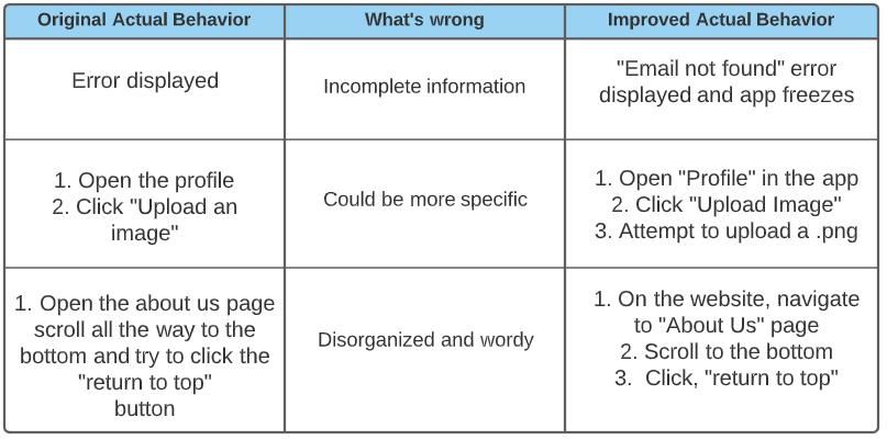 table that describes original actual behavior, what's wrong, and improved actual behavior