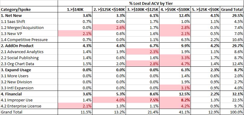 Win-Loss by Spoke/Deal Tier