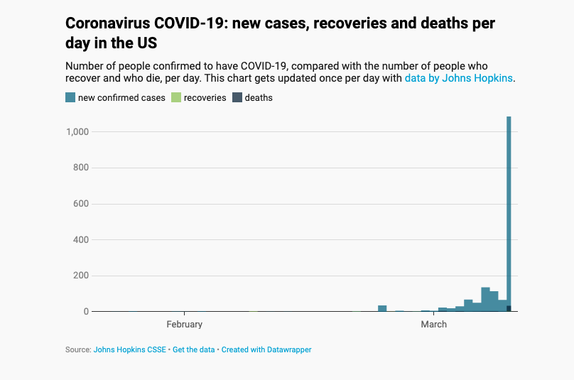 Notable Maps Visualizing Covid 19 And Surrounding Impacts By Mapbox Maps For Developers