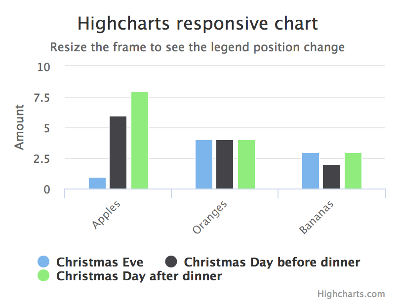 Highcharts for Designers - Raffaele Gesulfo - Medium