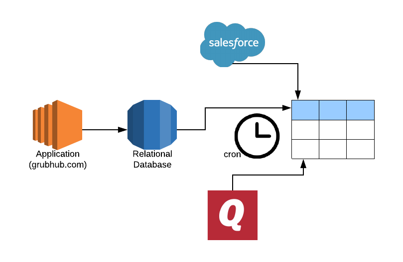 Scaling ETL: How data pipelines evolve as your business grows