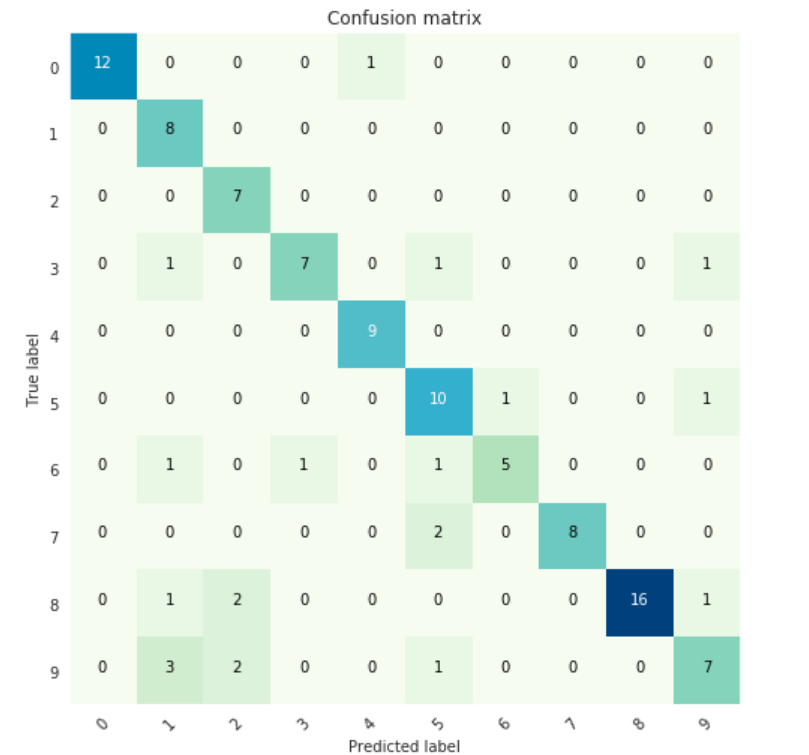 Multi-Class Image Classification By Transfer Learning In PySpark